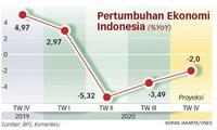 Ekonomi Indonesia Diprediksi Mencapai Pertumbuhan Minus 2 Persen pada 2020
