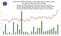 Di Vietnam Tercatat 11.299 Kasus Infeksi Covid-19 Transmisi Lokal pada 21 Agustus