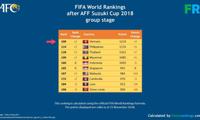 Vietnam alcanzó el top 100 del ranking mundial de la FIFA