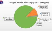 Vietnam en alerta aunque no registra casos adicionales de infección por covid-19 este lunes