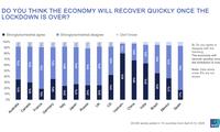 越南在结束社交距离措施后对经济复苏的信心调查中排名第一