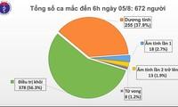8月5日上午:越南新增2例新冠肺炎确诊病例