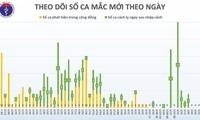 Covid-19: pas de nouveau cas de contamination locale pour le 36e jour consécutif