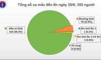 Vietnam goes 75 straight days with no COVID-19 community transmission