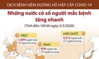 Die Lage der Covid-19-Epidemie in verschiedenen Ländern weltweit