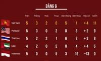 Das Spiel zwischen Vietnam und Malaysia bei der WM-Qualifikationsrunde wird nicht verschoben