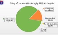 Vietnam tidak mencatat kasus positif Covid-19 pada 28/7 pagi