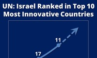Israel ranked among top 10 most innovative countries by UN