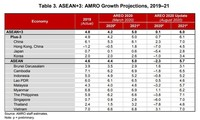 U-shaped recovery expected in ASEAN+3: AMRO