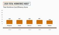 Vietnam in top five markets globally for cost efficiency