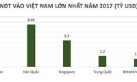 Vietnam zieht 2017 ausländische Investitionen im Wert von fast 36 Milliarden US-Dollar an