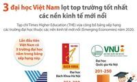 베트남 3개 대학, 신흥경제국 최고 대학 순위에 이름 올려