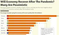 베트남, 사회적 거리두기 이후 경제 전망 낙관