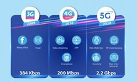 VNPT, 비나폰 5G 네트워크 테스트를 성공적으로 마쳤다