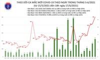 6월 17일 베트남 7개 성시에서 코로나19 신규확진사례 158건 발생