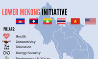 Lower Mekong Initiative Meeting opens