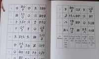Cara menghitung kalender dari warga etnis minoritas Thai di Provinsi Son La