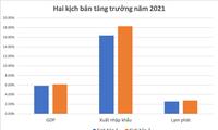 Ekonomi Viet Nam 6 Bulan Pertama 2021: Lakukan Reformasi untuk Pulihkan Pertumbuhan yang Berkelanjutan
