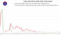 Actualización del desarrollo del covid-19 en Vietnam y en el mundo