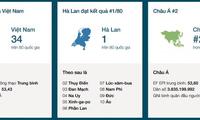 Le niveau d'anglais: les Vietnamiens moyens dans le classement mondial