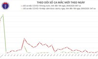 Covid-19: cinq nouveaux cas recensés