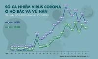新冠病毒肺炎疫情:中国湖北确诊新病例数量为9天来最低