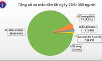 越南连续74天无新增社区传播病例