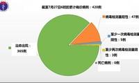 越南7月27日上午无新增新冠肺炎确诊病例