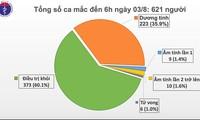 越南新增1例新冠肺炎确诊病例,累计621例
