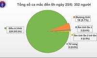 70. Tag ohne Covid-19-Infizierte in der Gemeinschaft in Vietnam