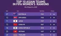 Die vietnamesische Fußballnationalmannschaft der Frauen belegt den 35. Platz in Frauen-Weltrangliste der FIFA