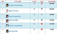 Cong Phuong führt die Top-10 teuersten Fußballspieler Vietnams