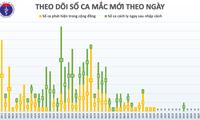Keine neuen Covid-19-Infizierten in Vietnam am 29.4.