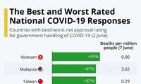 Vietnam führt die Liste der Länder mit bester Reaktion auf Covid-19-Epidemie