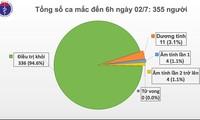 Seit 77 Tagen gibt es keine neuen Covid-19-Infizierten in der Gemeinschaft in Vietnam