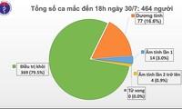 Fünf Covid-19-Neuinfizierte in Quang Nam gemeldet