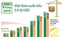 Surplus perdagangan Vietnam dalam 8 bulan mencapai 3,4 miliar USD