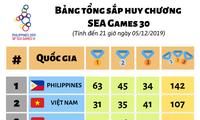 Hasil Pertandingan Kontingen Olahraga Vietnam di SEA Games 30 (terhitung sampai pukul 19.00, 05/12)