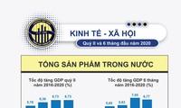 Ekonomi Vietnam pada 6 bulan awal tahun 2020 lebih menggembirakan terbanding dengan latar belakang umum dunia