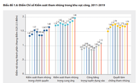 PAPI 2019 ghi nhận nhiều tiến bộ đáng khích lệ của các tỉnh, thành phố