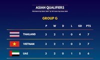 Thailand beats UAE to top group G at World Cup 2022 Qualifiers