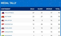 Vietnam retains 2nd place in SEA Games DAY 3