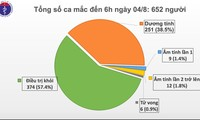COVID-19: Vietnam reports 10 more cases