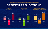 IMF more hopeful about global economic outlook
