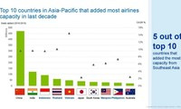 Boeing: Southeast Asia to become the world's 5th largest aviation market by 2039