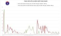 Vietnam records 3 new cases of COVID-19