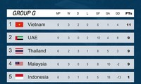 Vietnam maintains top position in World Cup qualifying group