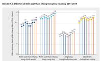 2019年越南省级公共行政管理绩效指数取得可喜进步
