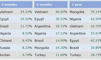 Vietnam tops global stock markets in Q1