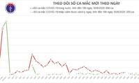 Covid-19 en Vietnam: cero contagios en las últimas 24 horas